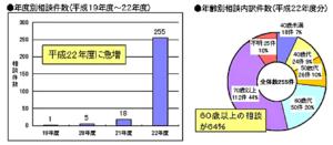 東京都消費生活総合センター 東京くらしwebから抜粋